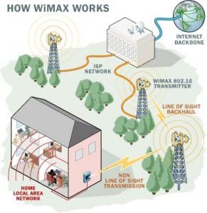 wimax-nedir